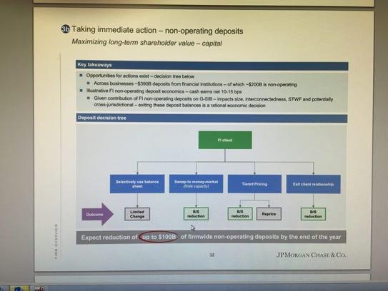 JPMorgan says it will reduce $100B in deposits that