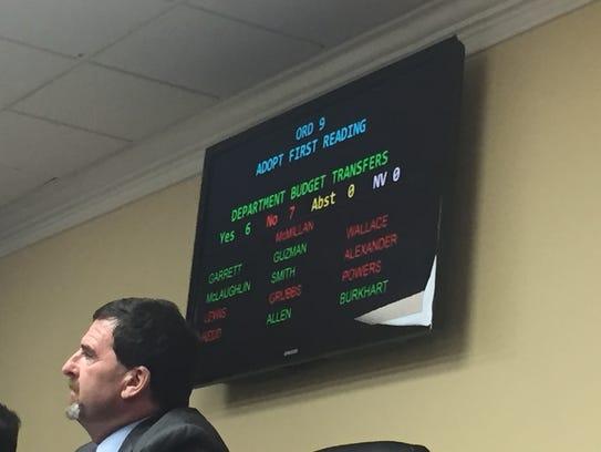 Jeff Burkhart's ordinance failed 7-6 on Thursday.