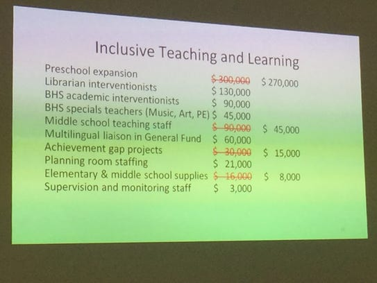 A slide from the district's alternative budget, which