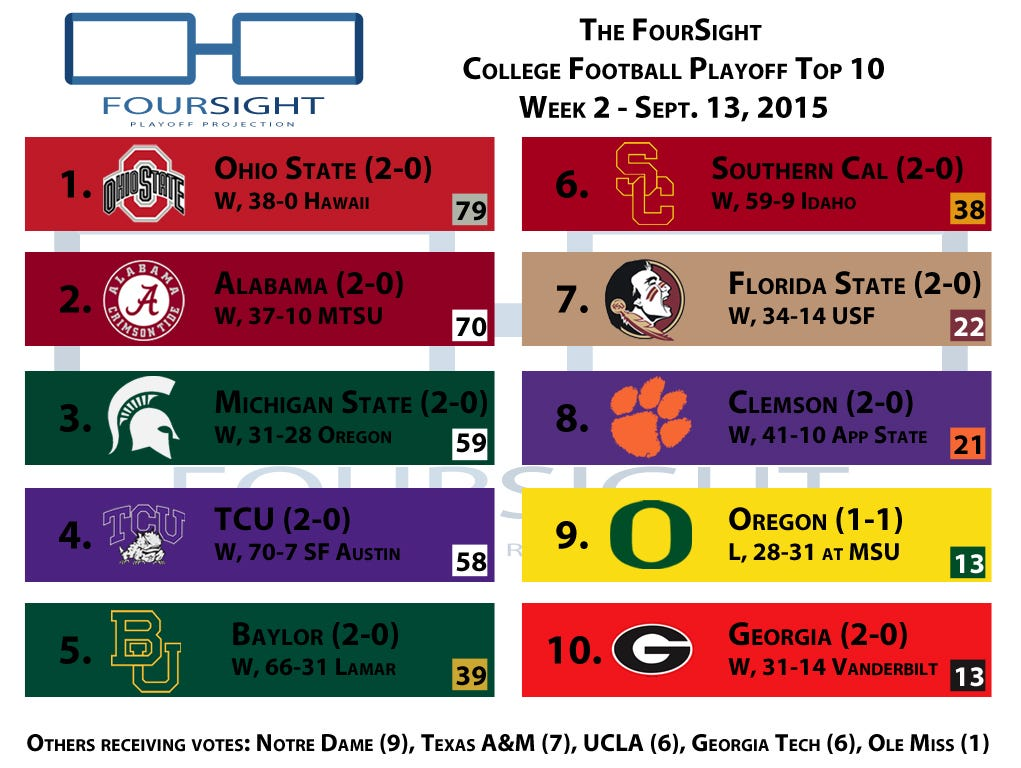 The FourSight College Football Playoff Poll - Week 2