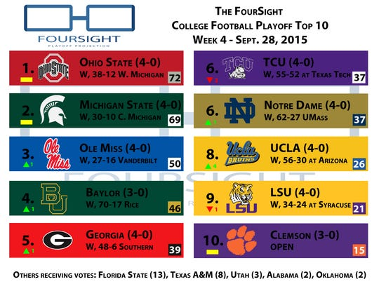 The FourSight College Football Playoff panel Top 10 after Week 4