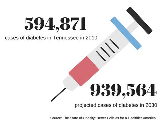 Diabetes in Tennessee