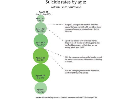 Suicide rates by age