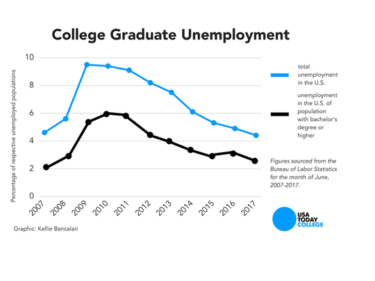 The unemployment rate among college graduates has fallen