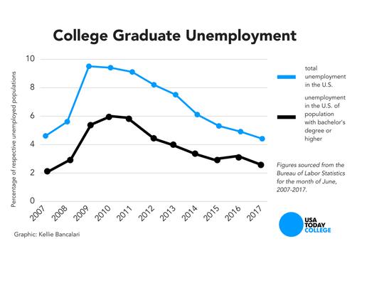 The unemployment rate among college graduates has fallen