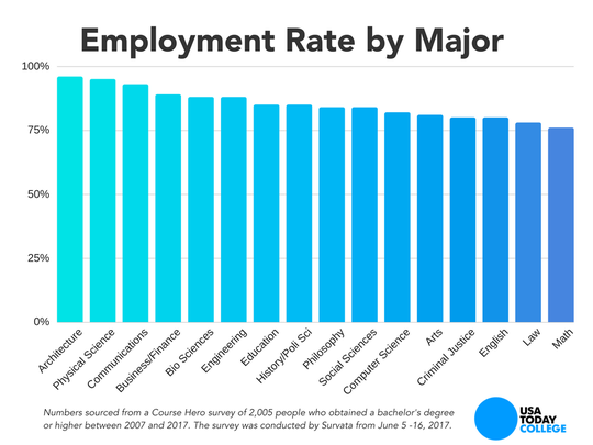 Want a job when you graduate? Choose these majors