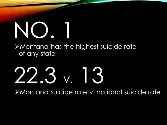 Montana has the highest suicide rate of any state 22.3 v. 13: Montana suicide rate v. national suicide rate