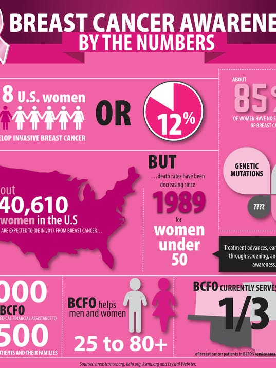 636447044164432115-Pink-for-Life-info-graphic-1.jpg