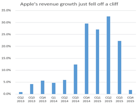 Apple's revenue growth just fell off a cliff.