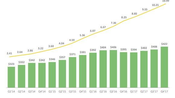 Chart showing an increasing customer base.
