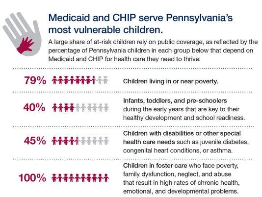 636445417245300857-Pennsylvania-Medicaid-CHIP-new-v1---10-23-17-1-1-.jpg