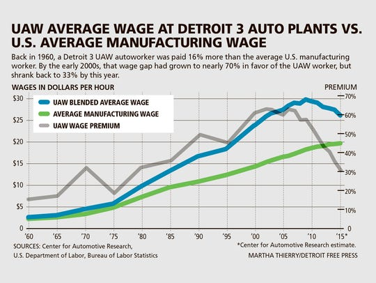 UAW average wage at Detroit 3 auto plants vs. U.S.