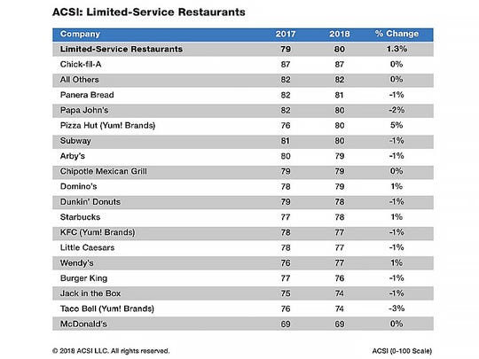 top restaurants for customer satisfaction named in new acsi survey