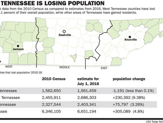 Graphic shows how population has decreased in West