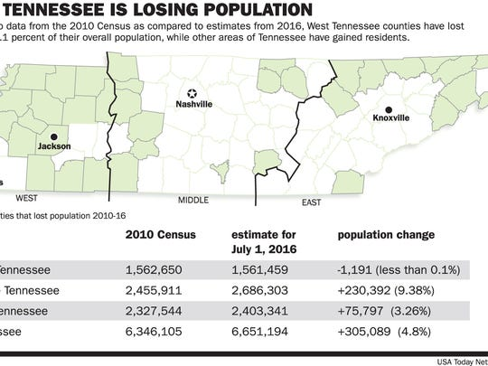Graphic shows how population has decreased in West Tennessee,but increased everywhere else in the state.
