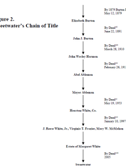 Sweetwater's Chain of Title