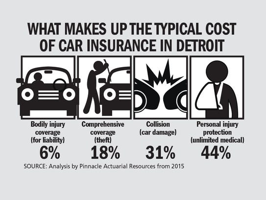 What makes up the typical cost of car insurance in