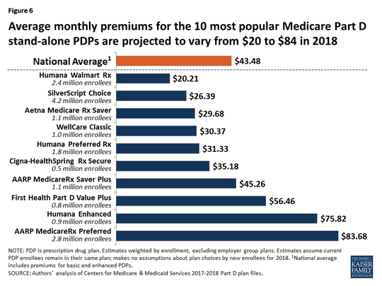 Average monthly premiums for the 10 most popular Medicare