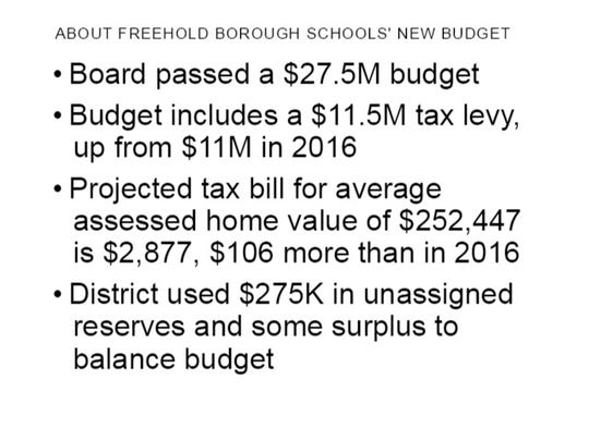 What to know about the new Freehold Borough Public Schools budget for 2017-18.