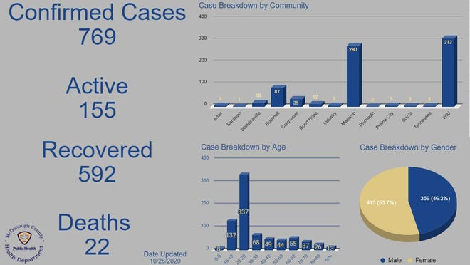 This graphic shows COVID-19 statistics broken down demographically by community, age and gender, and by total, active and recovered cases, and deaths in the county.