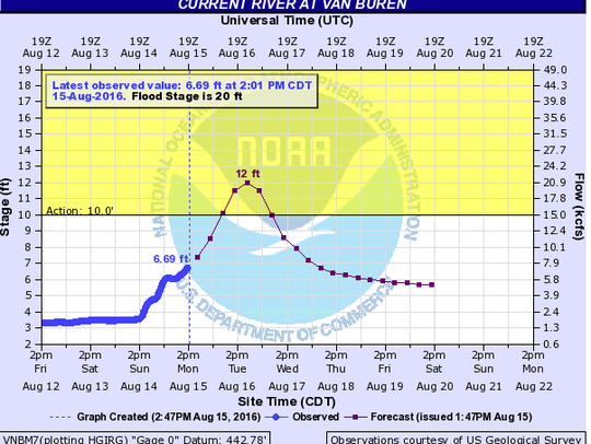 The Current River should peak Tuesday afternoon