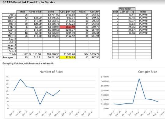 Statistics on North Liberty's municipal bus service