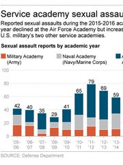 Graphic shows sexual assault reports by military service