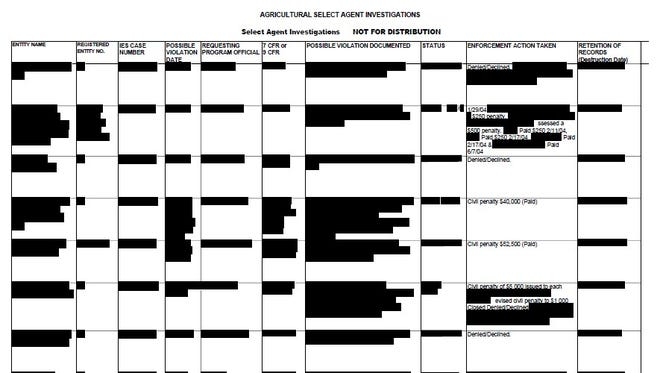 The USDA, citing a 2002 bioterrorism law, redacted most of the information in a spreadsheet about enforcement actions taken against laboratories that have violated regulations for working with select agent pathogens.