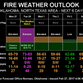 Region at extreme fire risk Tuesday
