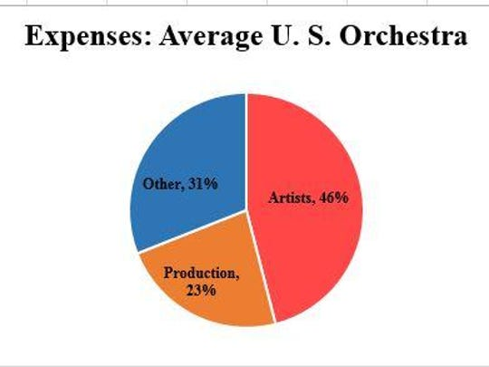 Average expenses for U.S. orchestras