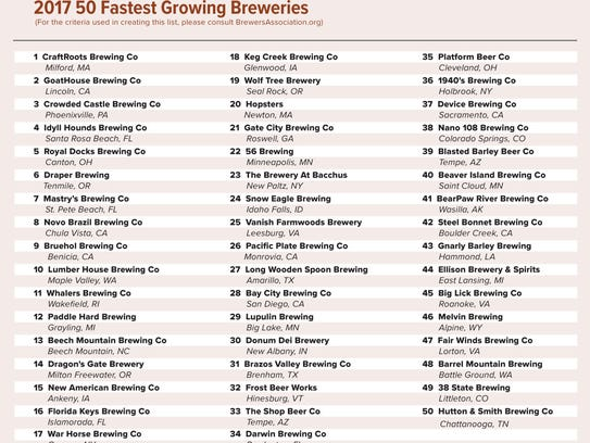The Brewers Association list of 2017 50 fastest growing