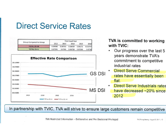 A TVA slide confirms a recent study on discounted rates