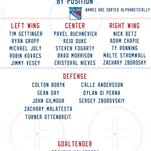 Rangers' roster for Traverse City prospects tournament