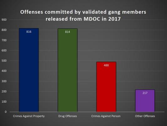 636524048594705236-gang-stats.jpg