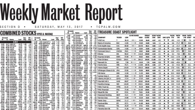 Weekly Market Report: May 13, 2017