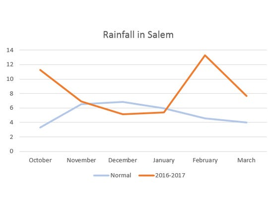 Rainfall in inches during the current water year, October