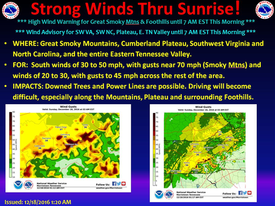 Very strong southerly winds along the Great Smoky Mountains have led to localized mountain wave wind gusts of 60 to 70 mph, which should continue until daybreak Sunday morning. Strong southwesterly winds remain ahead of an approaching cold front across the East Tennessee. Winds of 20 to 35 mph with gusts to 45 mph can be expected at times across the remainder of the Tennessee Valley and Cumberland Plateau.