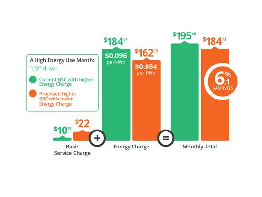 LG&E service charge