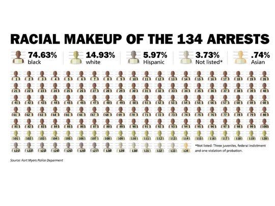 Racial makeup of the 134 arrests.