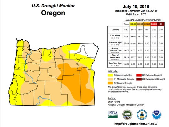 The majority of Oregon is either in drought or abnormally