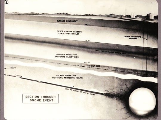 This 1961 schematic drawing indicaties the geological formations between the surface and blast chamber of the Gnome Project.