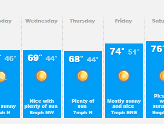 636564408337675895-0312-forecast.png