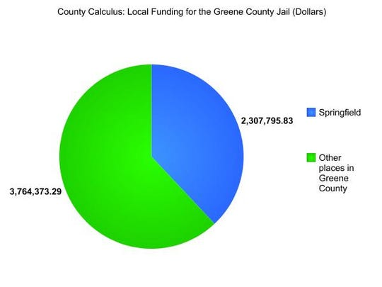 This is how the county sees the breakdown of who contributes