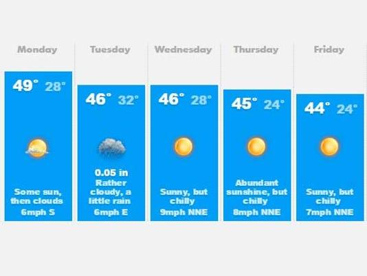 635838634533958575-weather.jpg