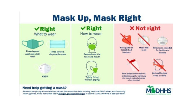 The Michigan Department of Health and Human Service is distributing millions of free KN95 masks.