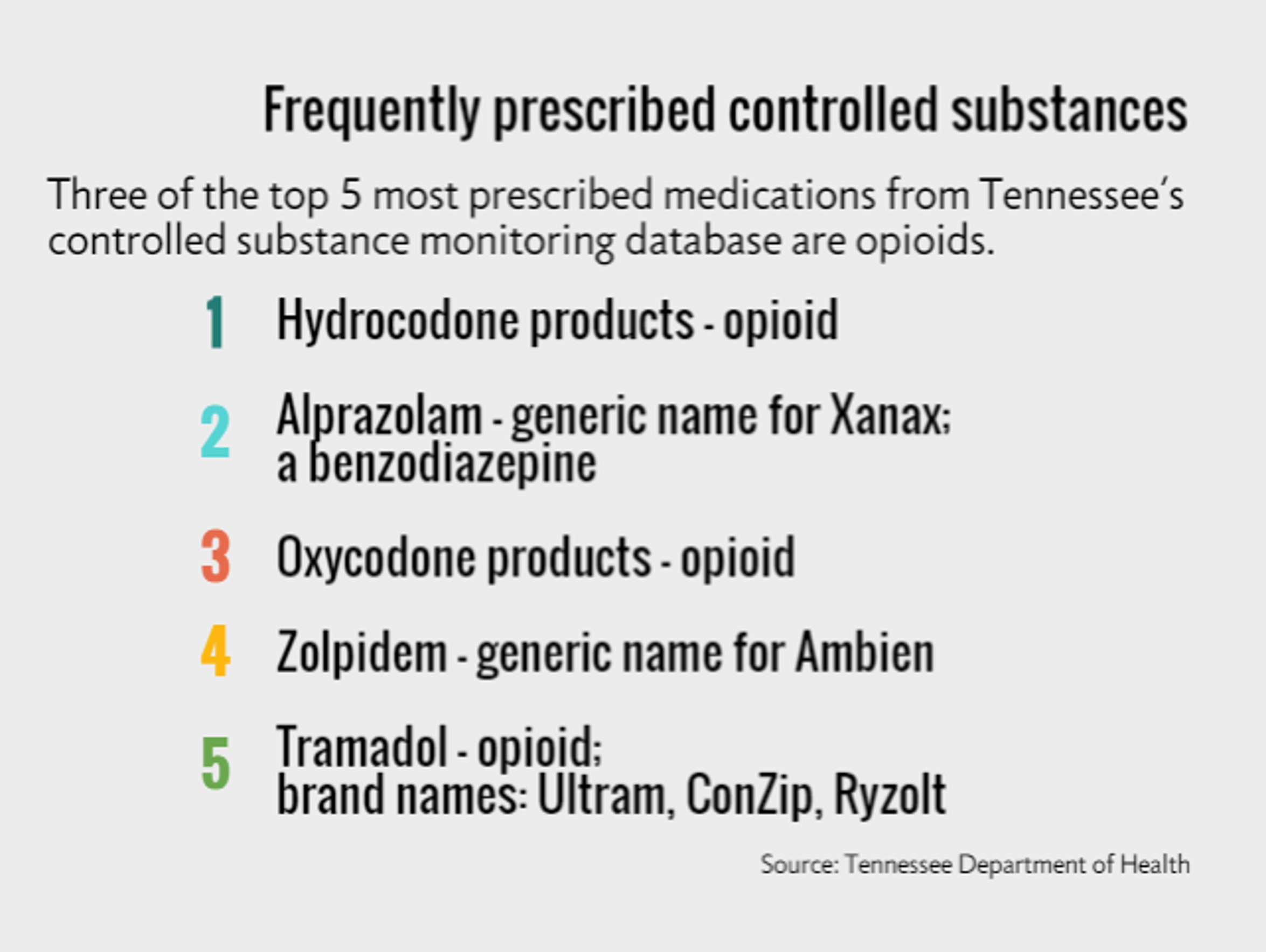 Frequently prescribed controlled substances