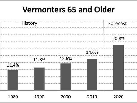 Aging Vermont.jpg