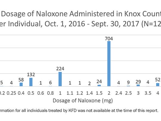 How much naloxone individuals received at one time
