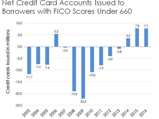 Chart of credit cards issued to people with credit