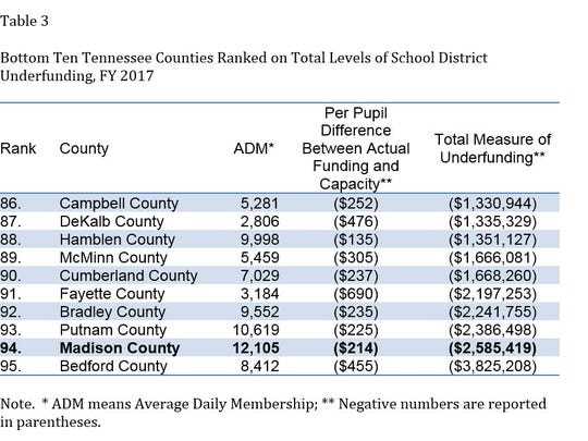 The money trail: Tracking the funding of Jackson-Madison County Schools
